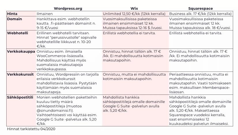 Wordpress, Squarespace ja Wix erot